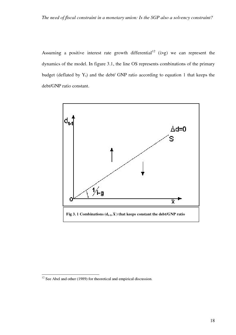 Anteprima della tesi: Fiscal Rules in European Monetary Union: a Comparison between Stability and Growth Pact and the Golden Rule, Pagina 15