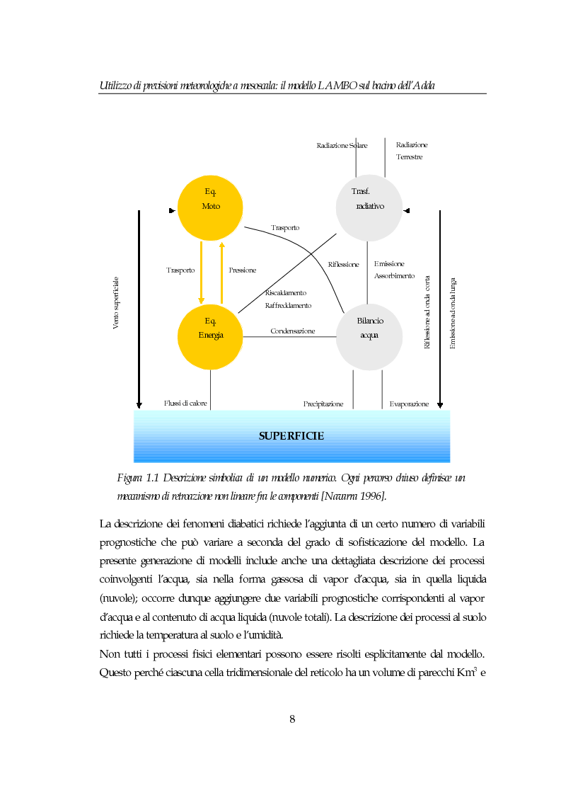 Anteprima della tesi: Utilizzo di previsioni meteorologiche a mesoscala: il modello Lambo sul bacino dell'Adda, Pagina 8