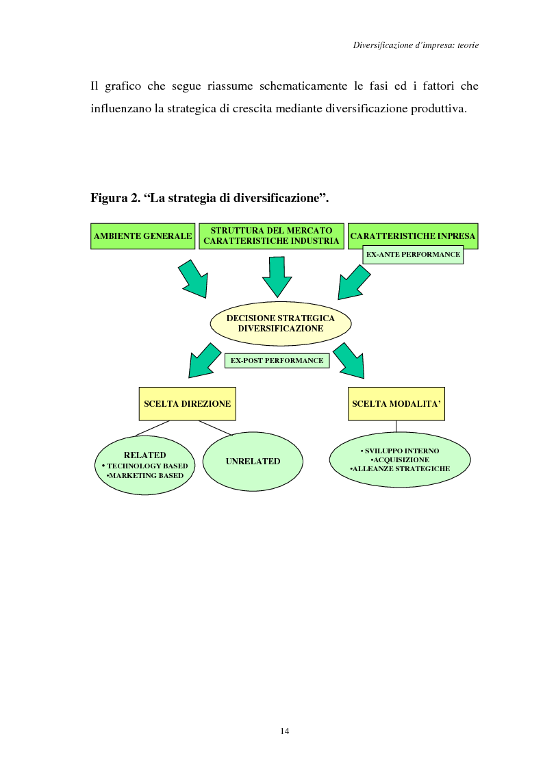 Anteprima della tesi: Diversificazione e coerenza d'impresa: un'applicazione alle imprese leader nell'industria manifatturiera italiana (1993-1996), Pagina 14