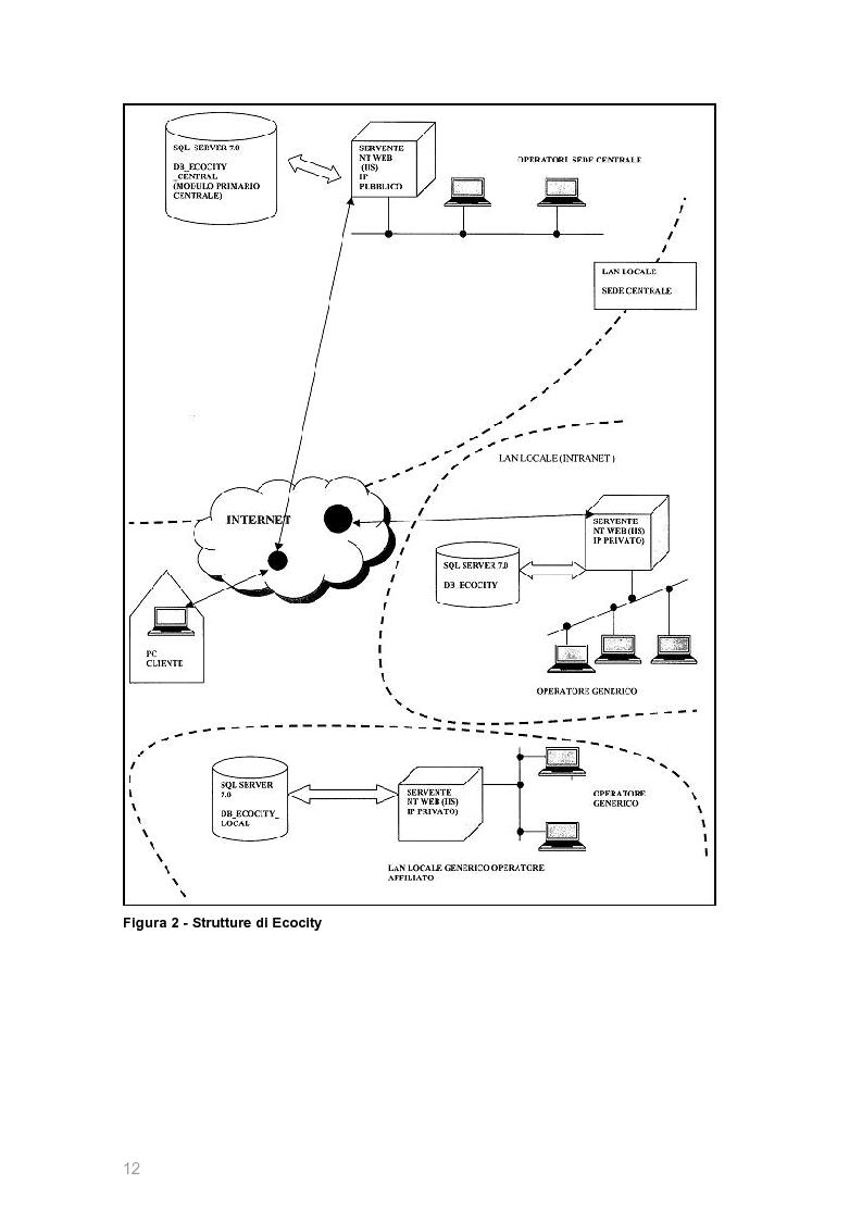 Anteprima della tesi: Ecocity: un sito per la ''fidelizzazione'' di clienti, Pagina 4