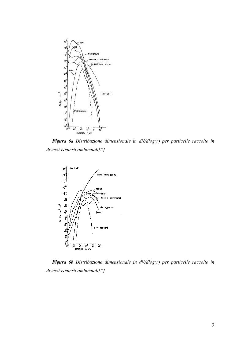Anteprima della tesi: Indagine sulla frazione fine del particolato atmosferico, Pagina 11