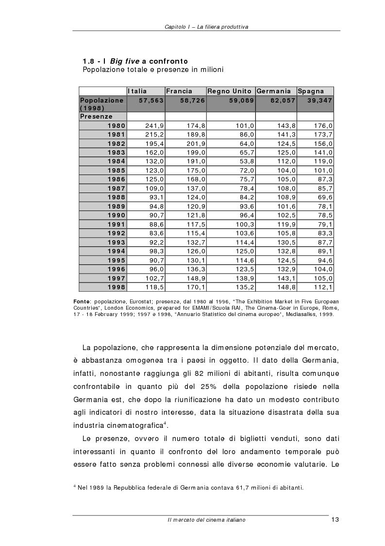 Anteprima della tesi: Il mercato del cinema italiano, Pagina 13