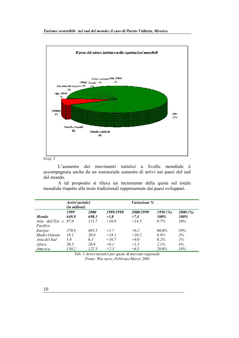 Anteprima della tesi: Turismo sostenibile nel sud del mondo: il caso di Puerto Vallarta, Messico, Pagina 9