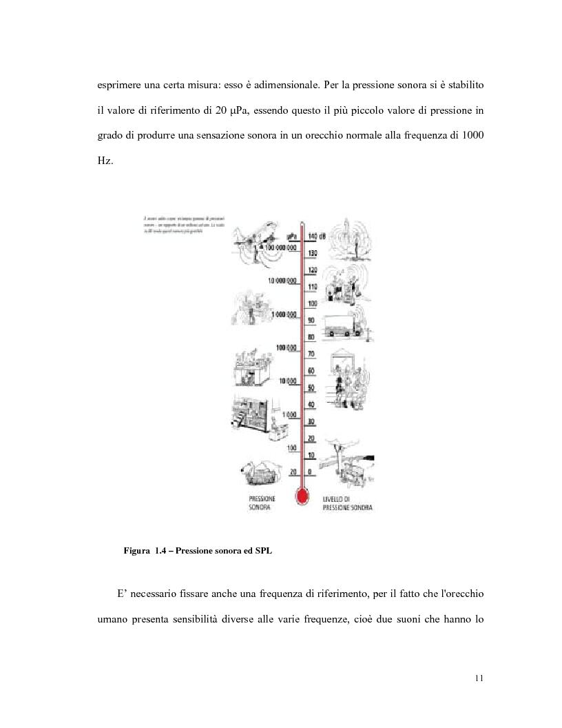 Anteprima della tesi: L'olografia acustica: uno strumento per l'analisi della trasmissione sonora, Pagina 11