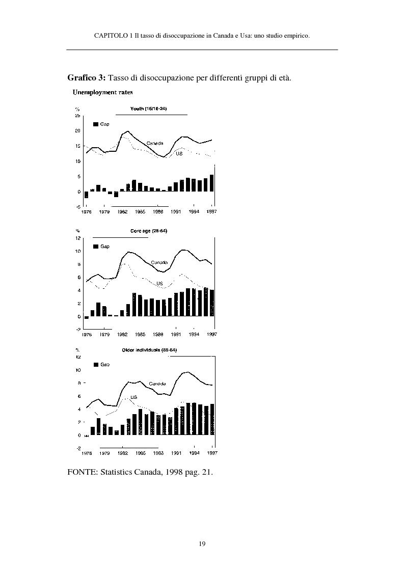 Anteprima della tesi: Il tasso di disoccupazione in Canada e USA negli anni '80 e '90: analisi macroeconomica e ipotesi sulla divergenza, Pagina 14