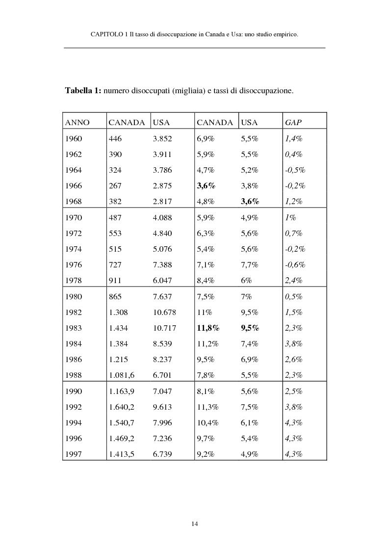 Anteprima della tesi: Il tasso di disoccupazione in Canada e USA negli anni '80 e '90: analisi macroeconomica e ipotesi sulla divergenza, Pagina 9