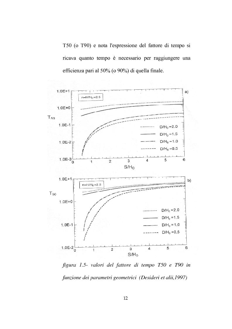 Anteprima della tesi: Modellazione dell'abbassamento della falda in un pendio instabile in argilla a struttura complessa, Pagina 15
