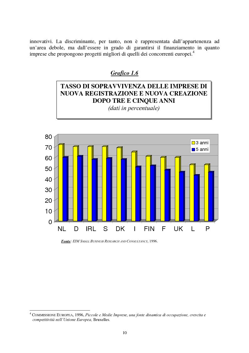 Anteprima della tesi: Le agevolazioni comunitarie alle piccole e medie imprese. Analisi dei risultati dell'applicazione della legge 488/92 in Italia e nel Veneto, Pagina 10
