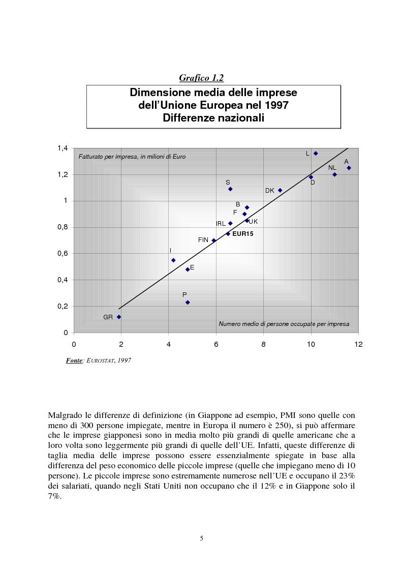 Anteprima della tesi: Le agevolazioni comunitarie alle piccole e medie imprese. Analisi dei risultati dell'applicazione della legge 488/92 in Italia e nel Veneto, Pagina 5