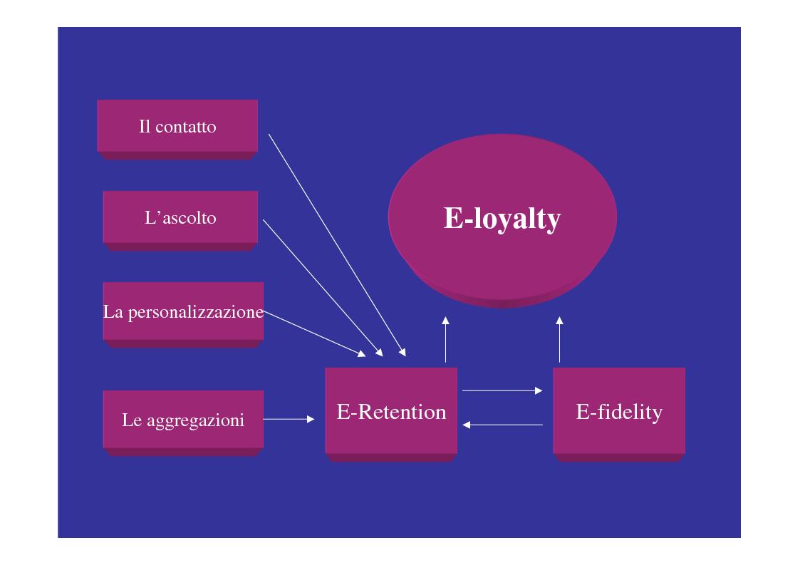 Anteprima della tesi: E-loyalty: la fedeltà del cliente nelle attività di web marketing, Pagina 7