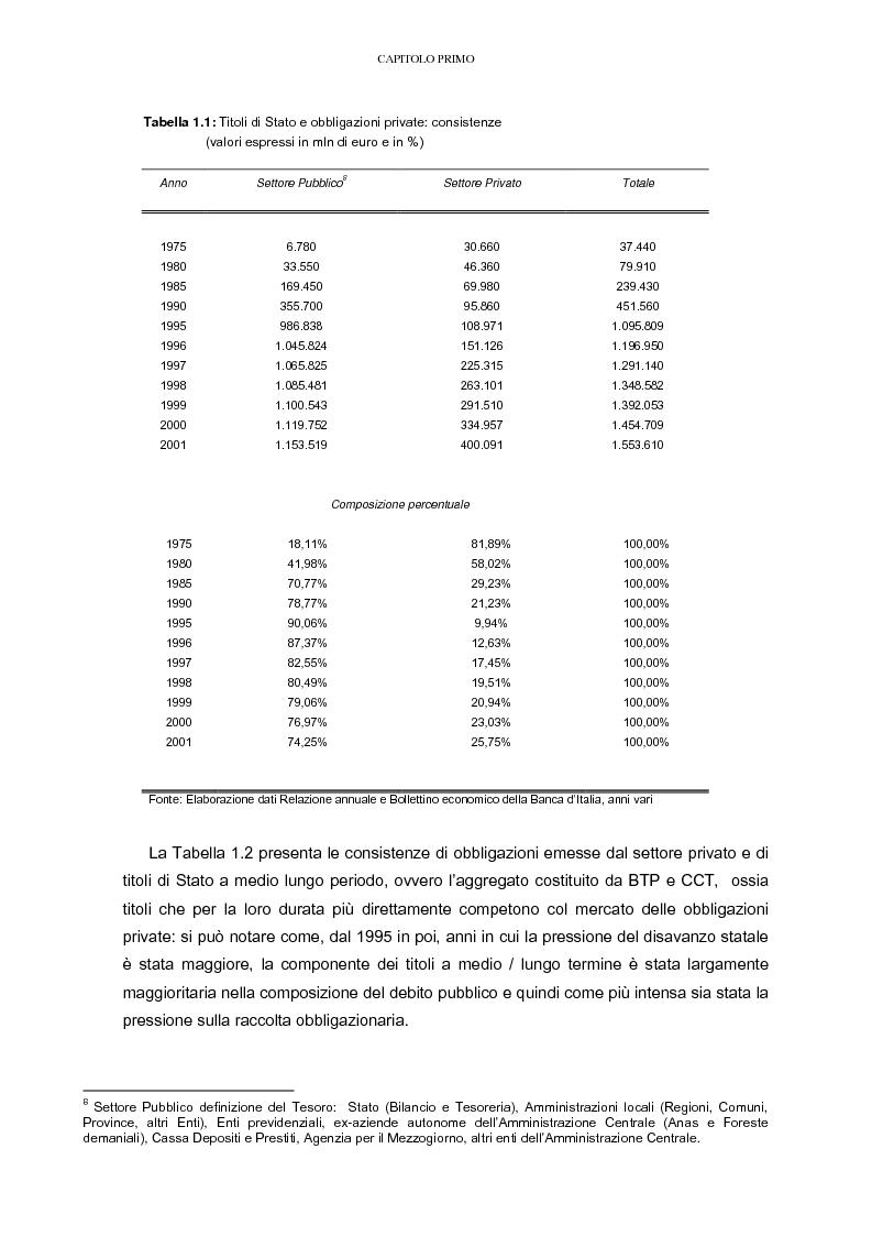 Anteprima della tesi: La raccolta tramite obbligazioni nella gestione delle banche: aspetti operativi e di mercato, Pagina 7