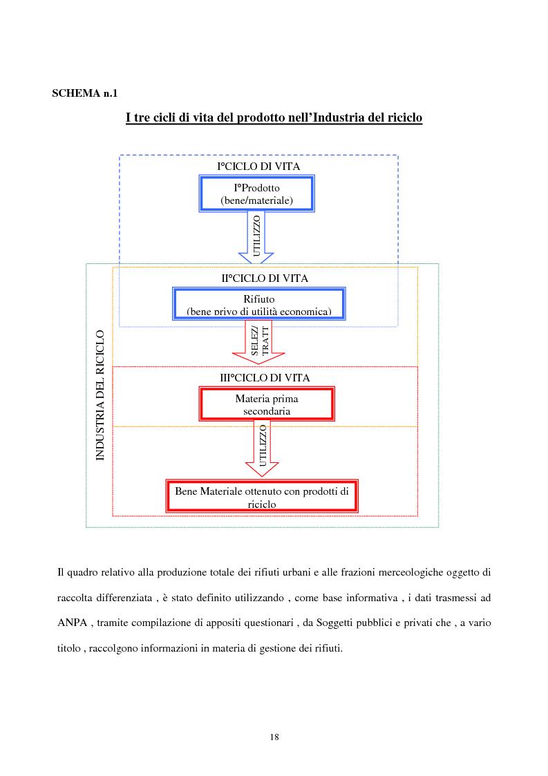 Anteprima della tesi: L'industria del riciclo dei rifiuti solidi. Il caso del legno, Pagina 13