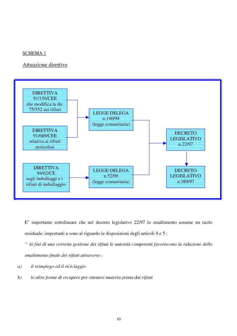 Anteprima della tesi: L'industria del riciclo dei rifiuti solidi. Il caso del legno, Pagina 5