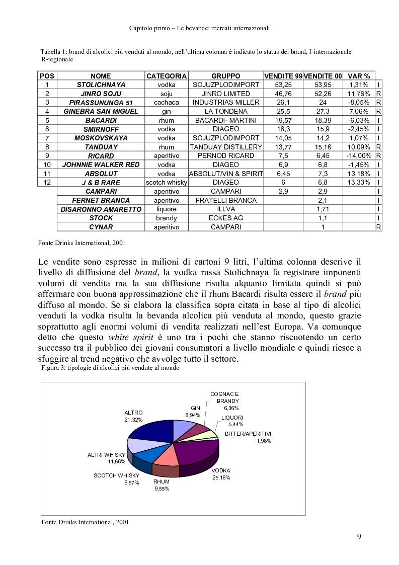 Anteprima della tesi: La distribuzione di bevande in Polonia, Pagina 7