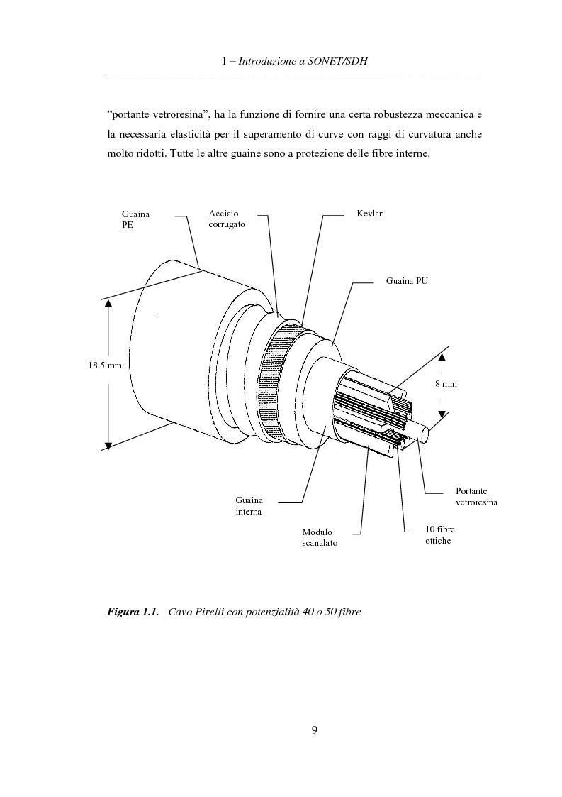 Anteprima della tesi: L'evoluzione delle reti di trasporto: da Sonet/Sdh a Dwdm, Pagina 5