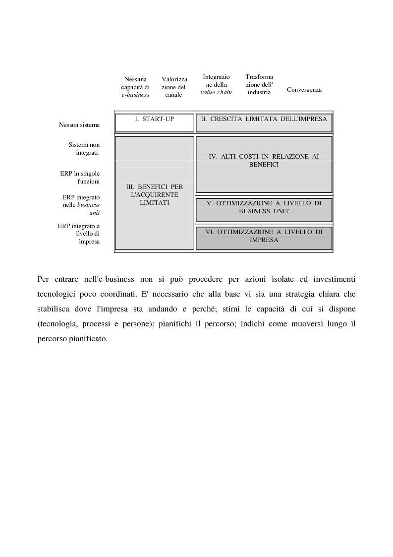 Anteprima della tesi: Il commercio elettronico business to business, Pagina 14