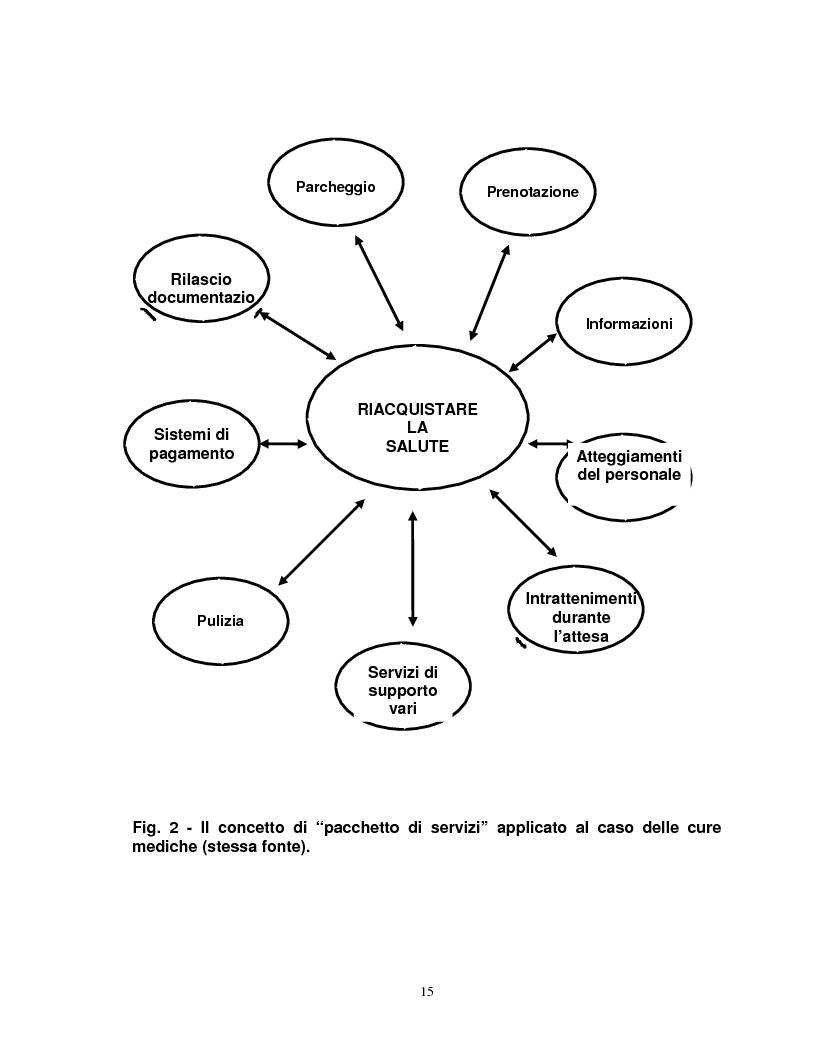 Anteprima della tesi: Organizzazione e gestione del personale nelle aziende private di servizi, Pagina 13
