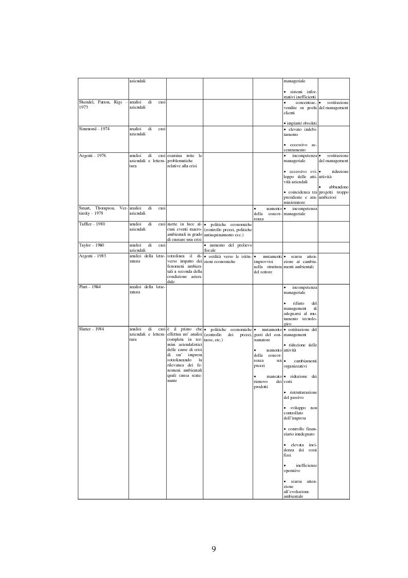 Anteprima della tesi: Il ruolo strategico degli intangibles nel crisis management, Pagina 12