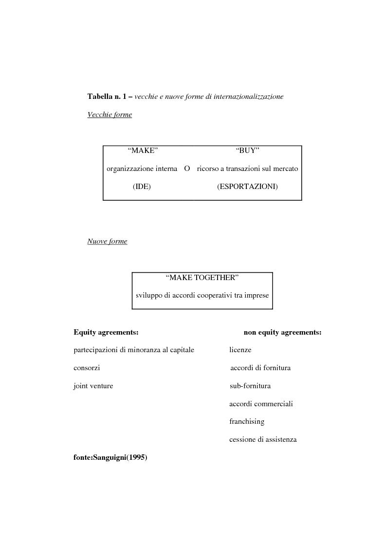 Anteprima della tesi: Dinamiche competitive e processi di internazionalizzazione. Il caso Serpone, Pagina 7