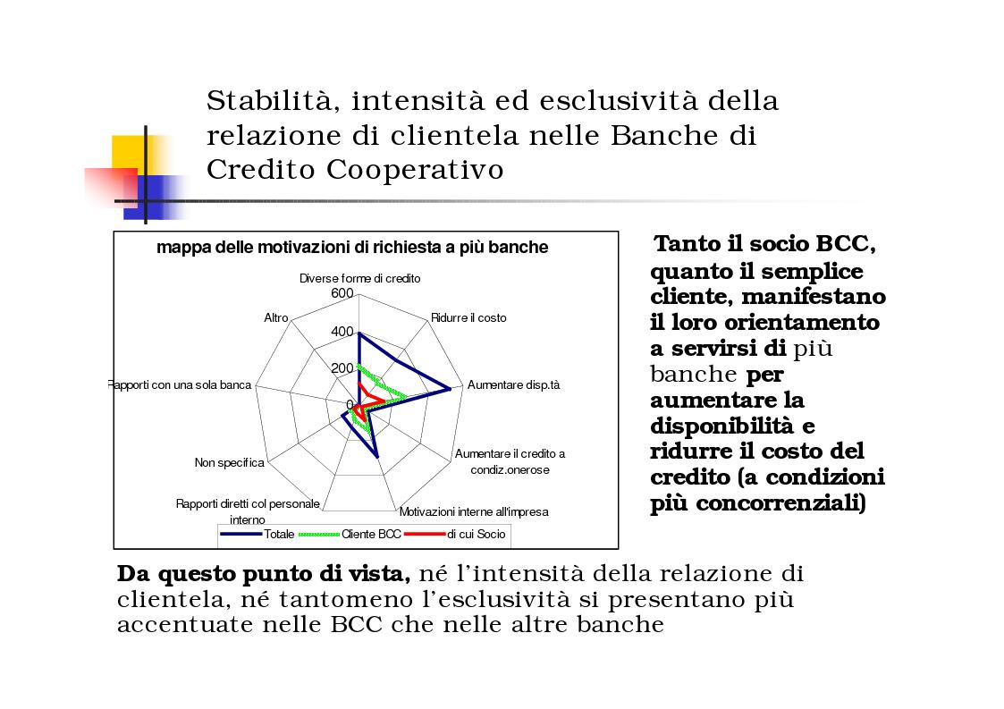 Anteprima della tesi: Gli effetti del Relationship Banking nelle Banche di Credito Cooperativo, Pagina 4