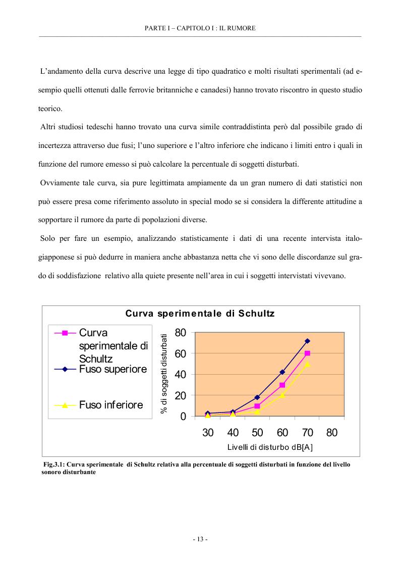 Anteprima della tesi: Analisi del rumore e delle vibrazioni per varie tipologie di materiale rotabile, Pagina 15