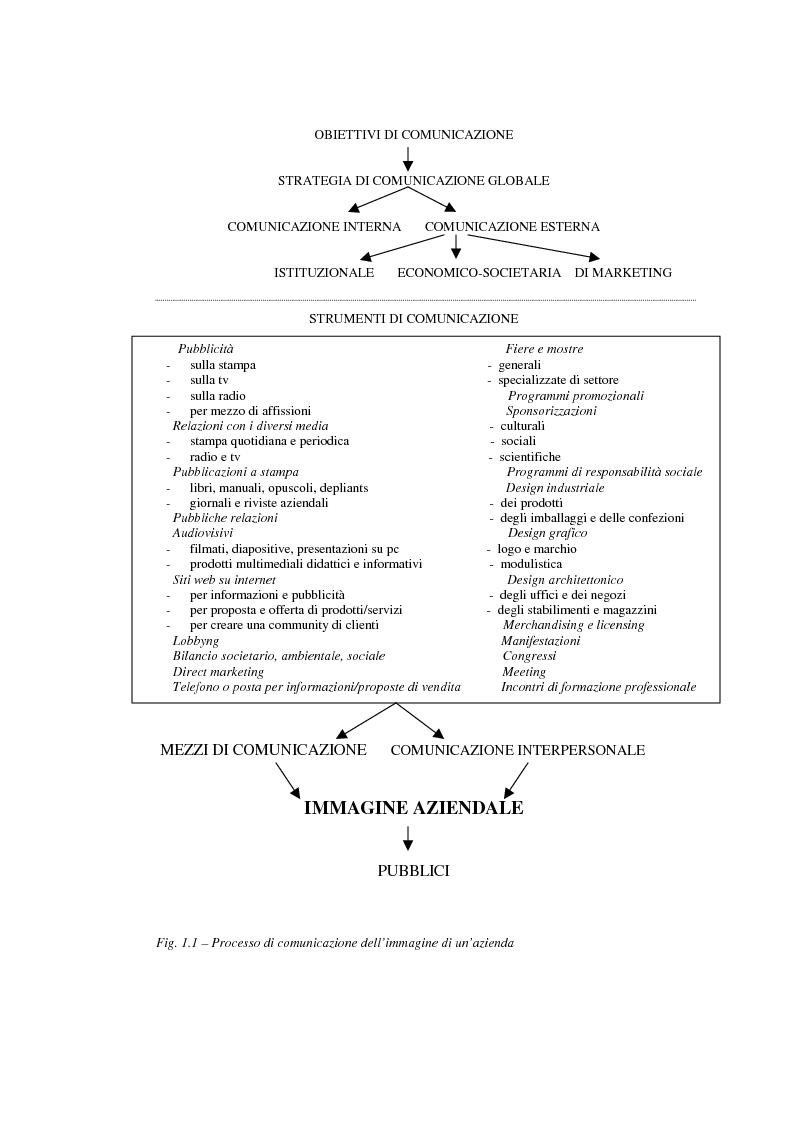 Anteprima della tesi: Comunicare l'immagine di eccellenza - Il caso Ferrari, Pagina 10