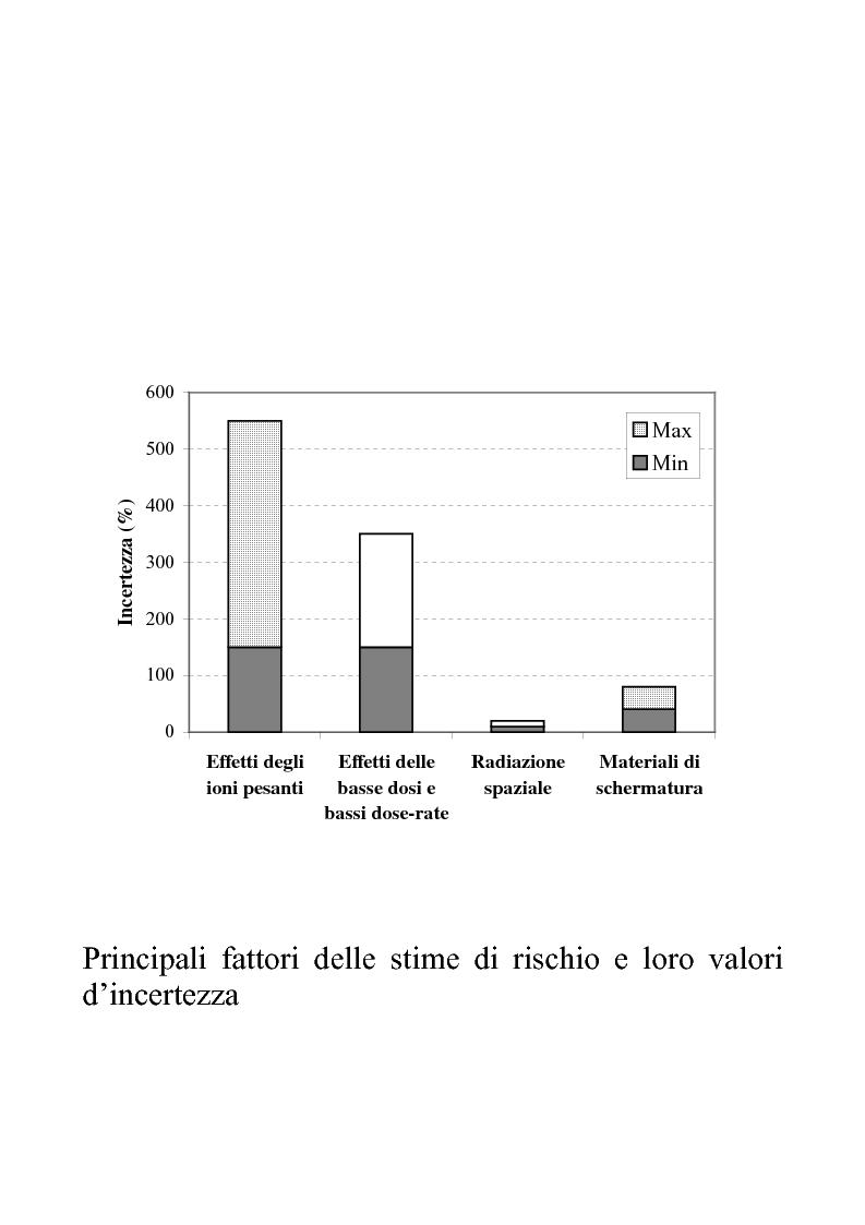 Anteprima della tesi: Efficacia biologica della radiazione spaziale in presenza di schermature, Pagina 4