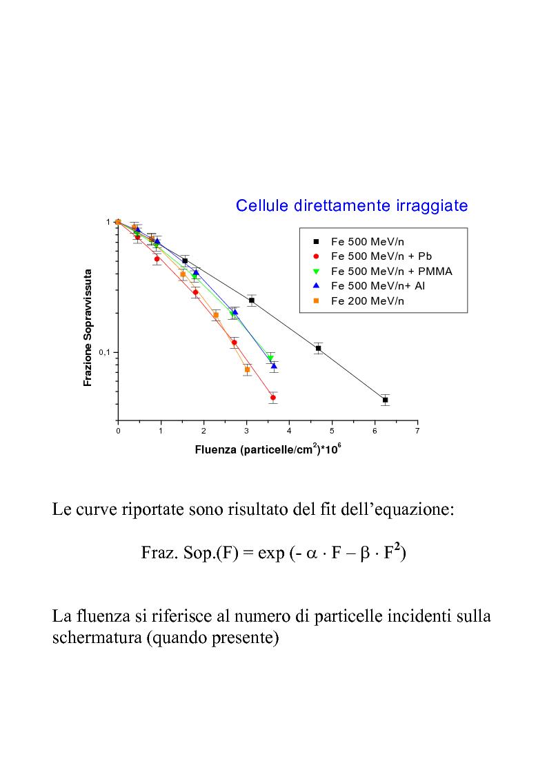 Anteprima della tesi: Efficacia biologica della radiazione spaziale in presenza di schermature, Pagina 8