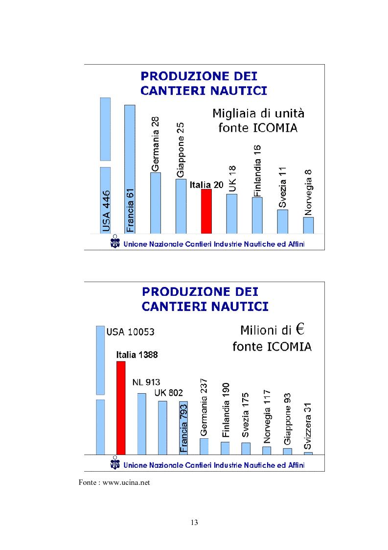 Anteprima della tesi: L'industria nautica nell'economia italiana - Il comparto velico e l'America's Cup, Pagina 13
