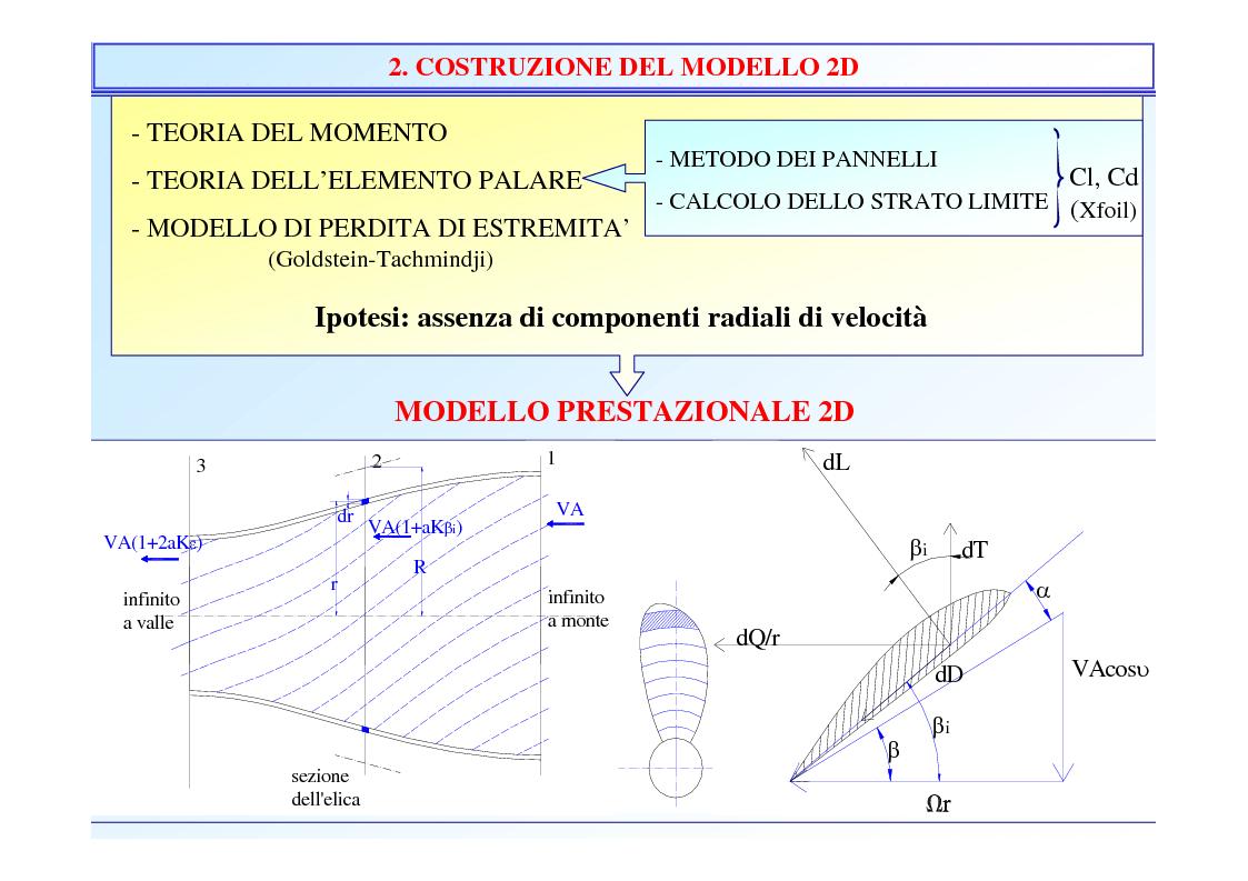 Anteprima della tesi: Sviluppo e validazione di modelli numerici per lo studio di eliche marine, Pagina 3
