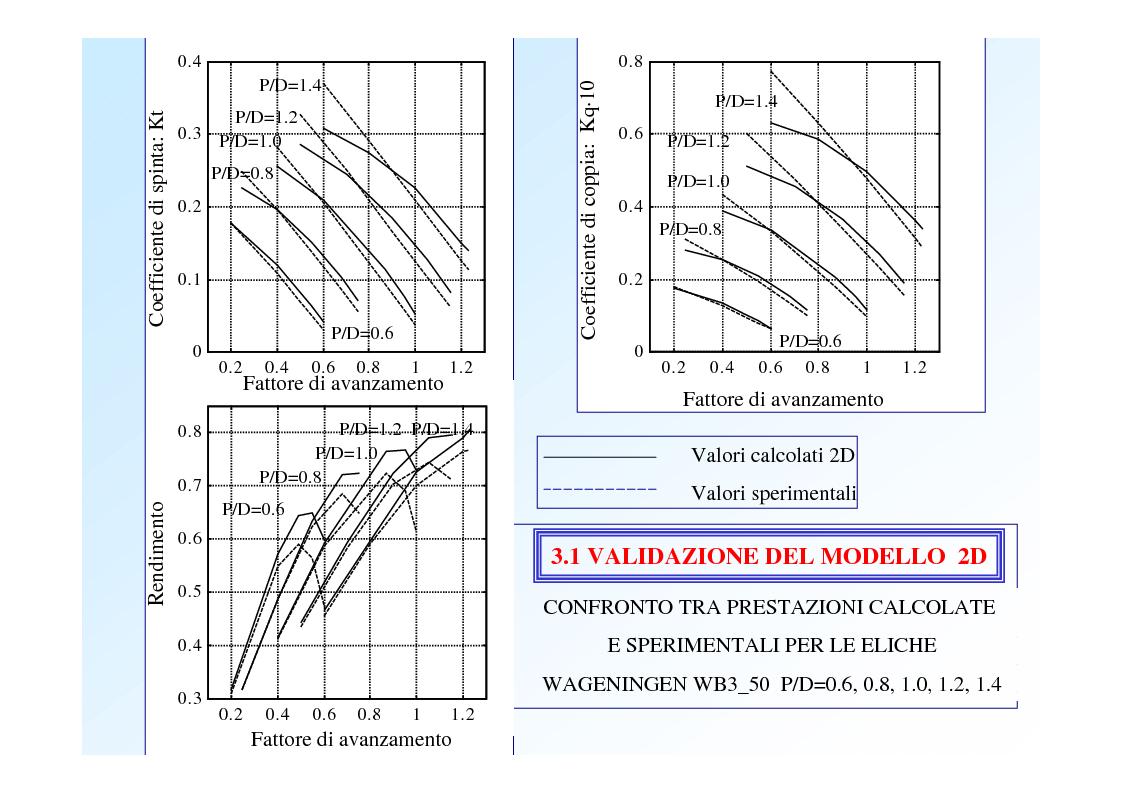 Anteprima della tesi: Sviluppo e validazione di modelli numerici per lo studio di eliche marine, Pagina 5
