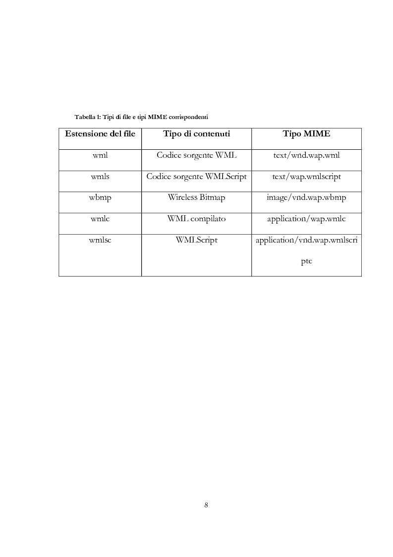 Anteprima della tesi: W@pstat: gestire le informazioni di un dipartimento universitario tramite wap, Pagina 5