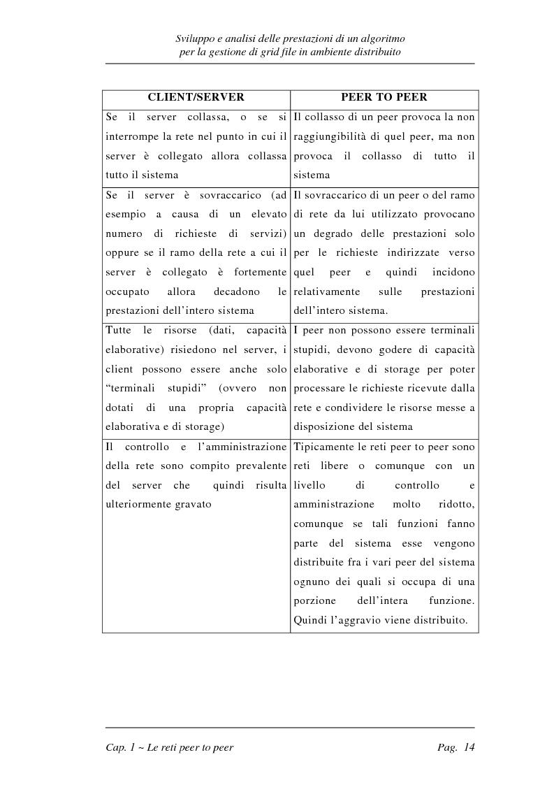 Anteprima della tesi: Sviluppo e analisi delle prestazioni di un algoritmo per la gestione di grid file distribuiti, Pagina 14
