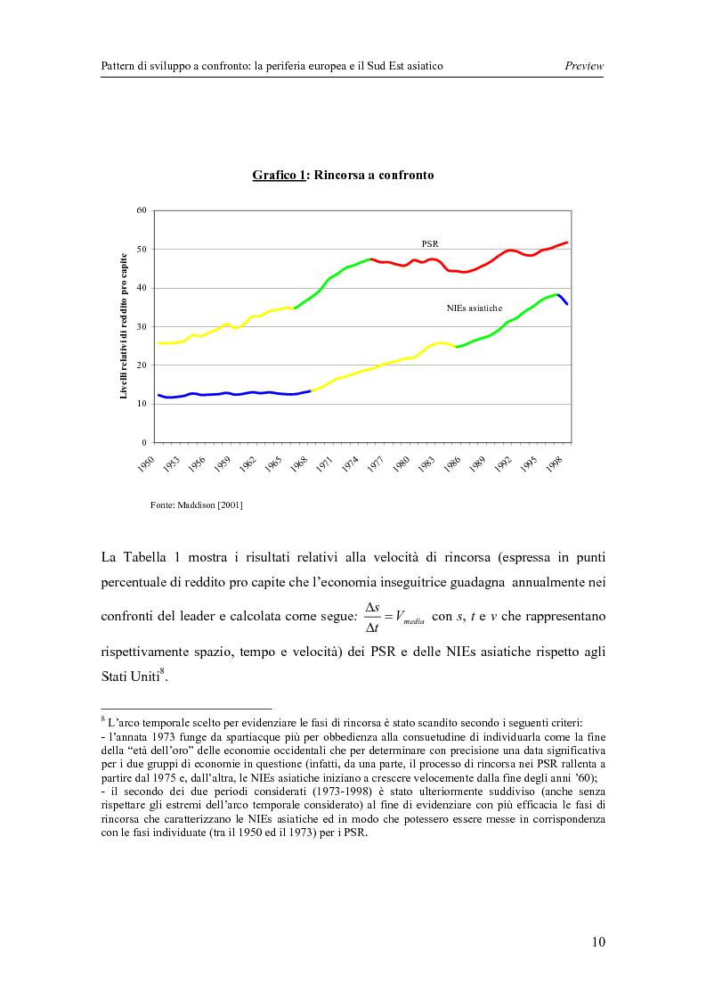 Anteprima della tesi: Pattern di sviluppo a confronto: la periferia europea e il Sud-est asiatico, Pagina 10
