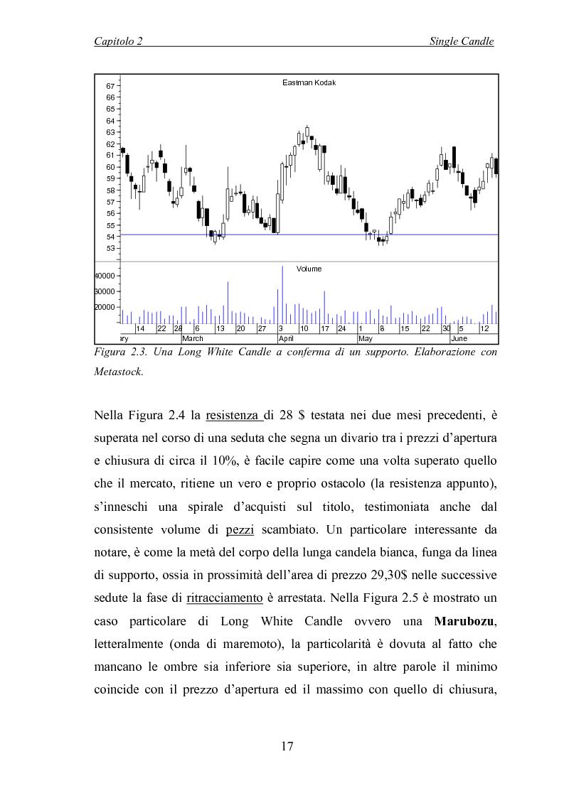 Anteprima della tesi: Analisi tecnica e metodi statistici per l'analisi dei prezzi di borsa, Pagina 13