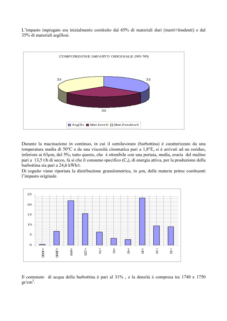 Anteprima della tesi: Evoluzione del processo produttivo e del prodotto in monocottura, con l'espansione sul mercato del grès porcellanato smaltato, Pagina 4