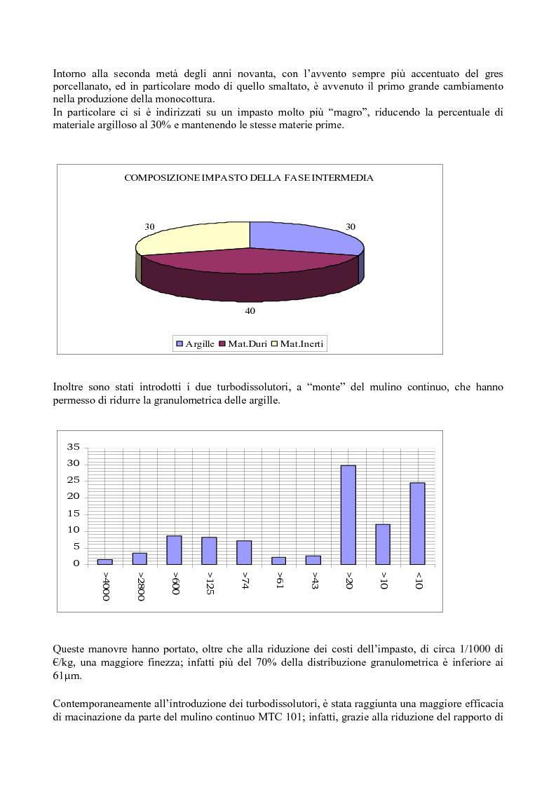 Anteprima della tesi: Evoluzione del processo produttivo e del prodotto in monocottura, con l'espansione sul mercato del grès porcellanato smaltato, Pagina 5