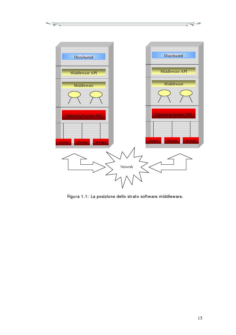 Anteprima della tesi: Interazione tra applicazioni multiorb e web services: sviluppo di un componente web based del modello Anthill per un'applicazione Gps, Pagina 10
