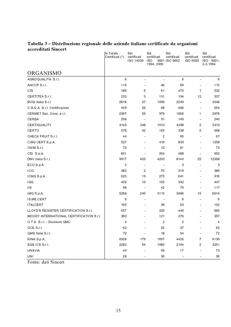 Anteprima della tesi: Risultati dei sistemi di qualità nelle aziende agroalimentari del Veneto, Pagina 10