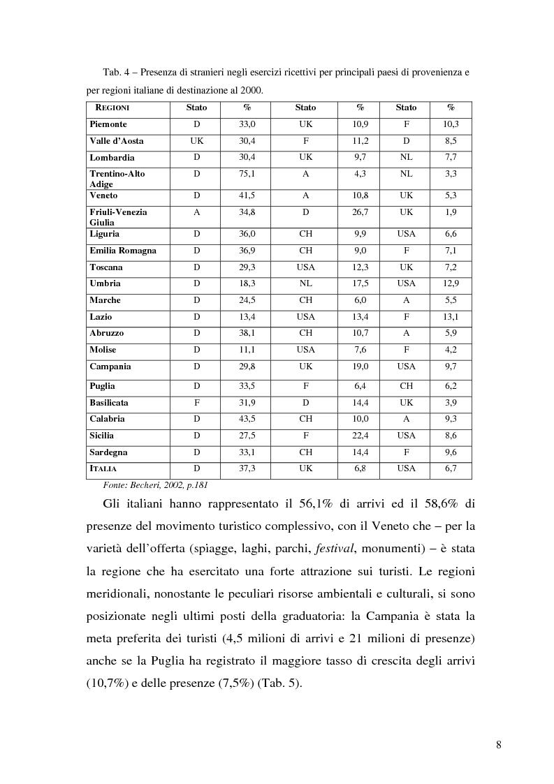 Anteprima della tesi: Il ruolo dell'organizzazione turistica pubblica per la competitività del sistema turistico europeo, Pagina 8