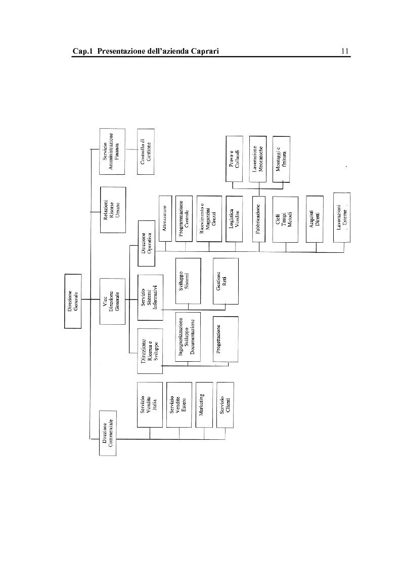Anteprima della tesi: La configurazione di prodotto in ambiente Sap R/3: il caso Caprari, Pagina 7