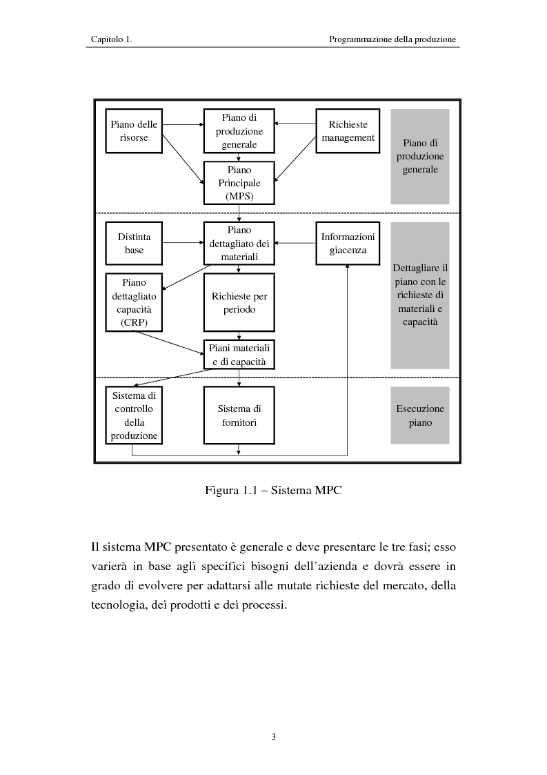 Anteprima della tesi: Procedure di programmazione della produzione di reparti produttivi di un team di Formula 1, Pagina 3