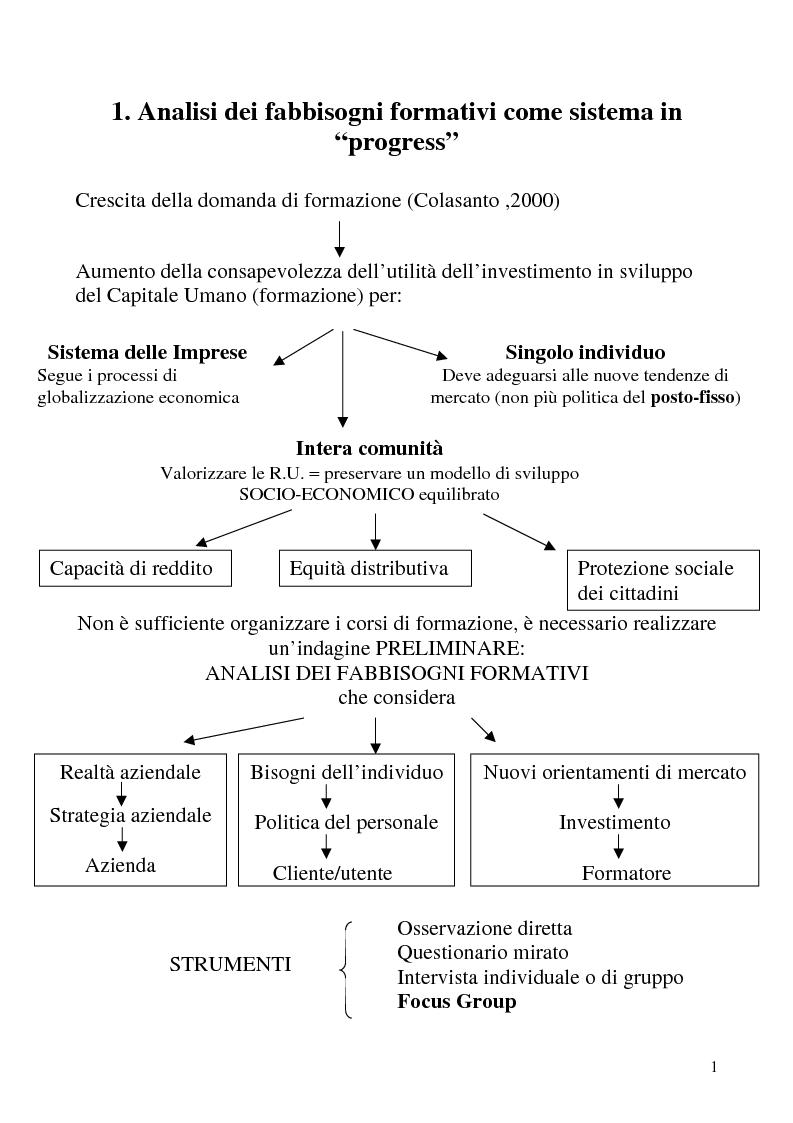 Anteprima della tesi: Analisi dei fabbisogni formativi. Una ricerca empirica nelle metodologie adottate da alcune realtà nel territorio ligure, Pagina 1