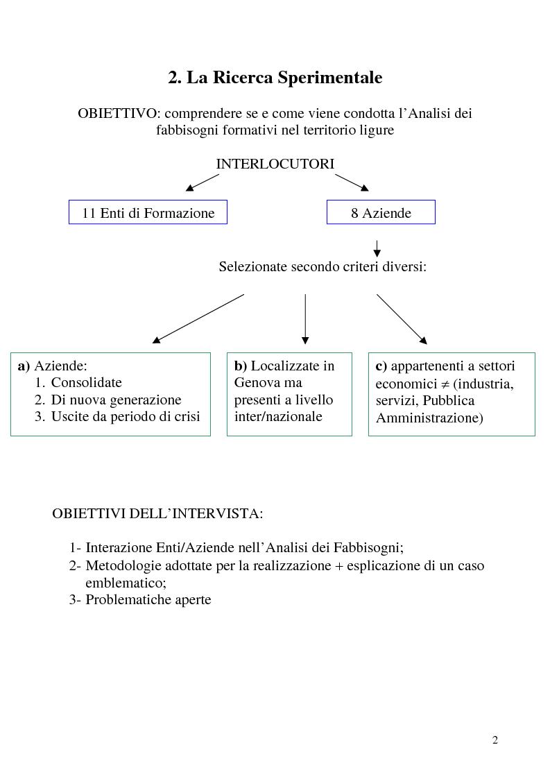 Anteprima della tesi: Analisi dei fabbisogni formativi. Una ricerca empirica nelle metodologie adottate da alcune realtà nel territorio ligure, Pagina 2