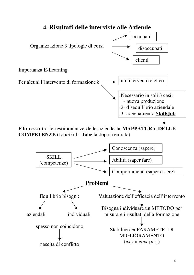 Anteprima della tesi: Analisi dei fabbisogni formativi. Una ricerca empirica nelle metodologie adottate da alcune realtà nel territorio ligure, Pagina 4