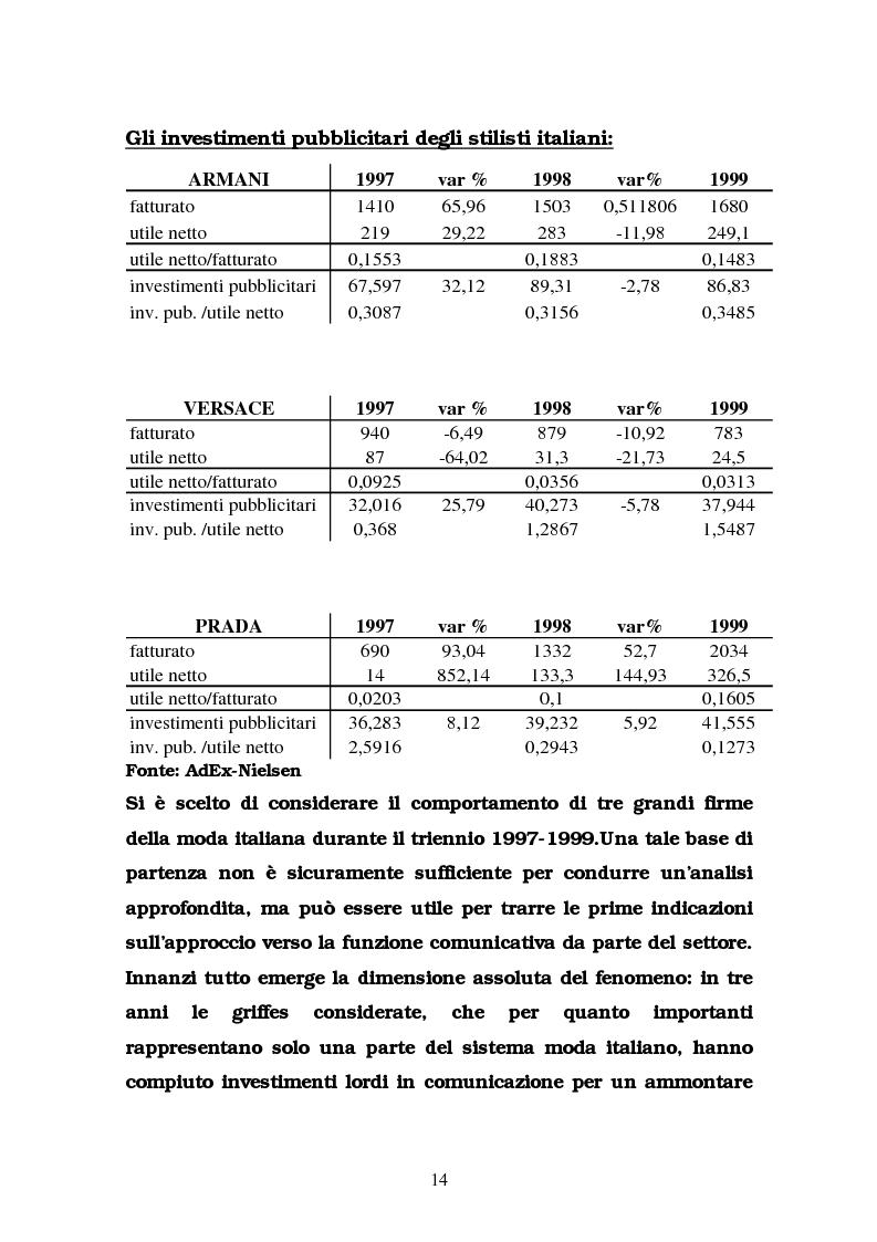 Anteprima della tesi: La comunicazione nel settore delle griffes dell'abbigliamento in Italia, Pagina 14