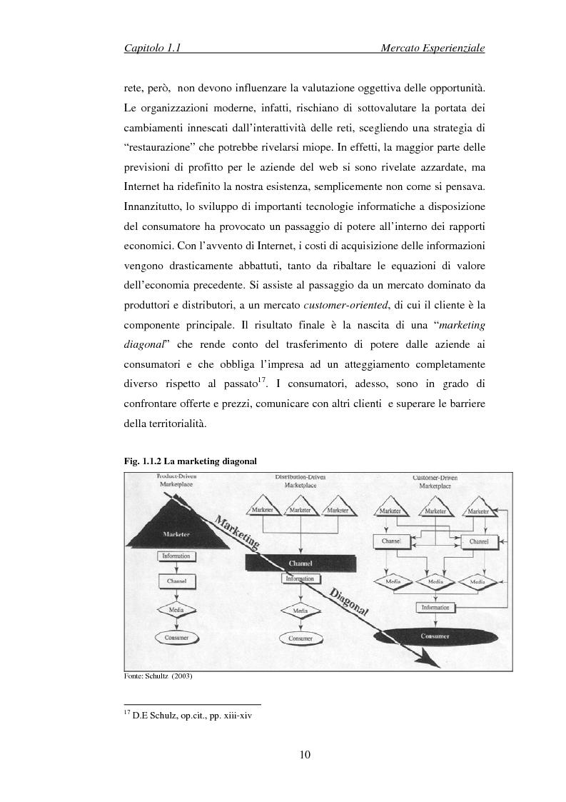 Anteprima della tesi: Il marketing esperienziale come risorsa strategica di gestione della marca. Il caso H3G, Pagina 13