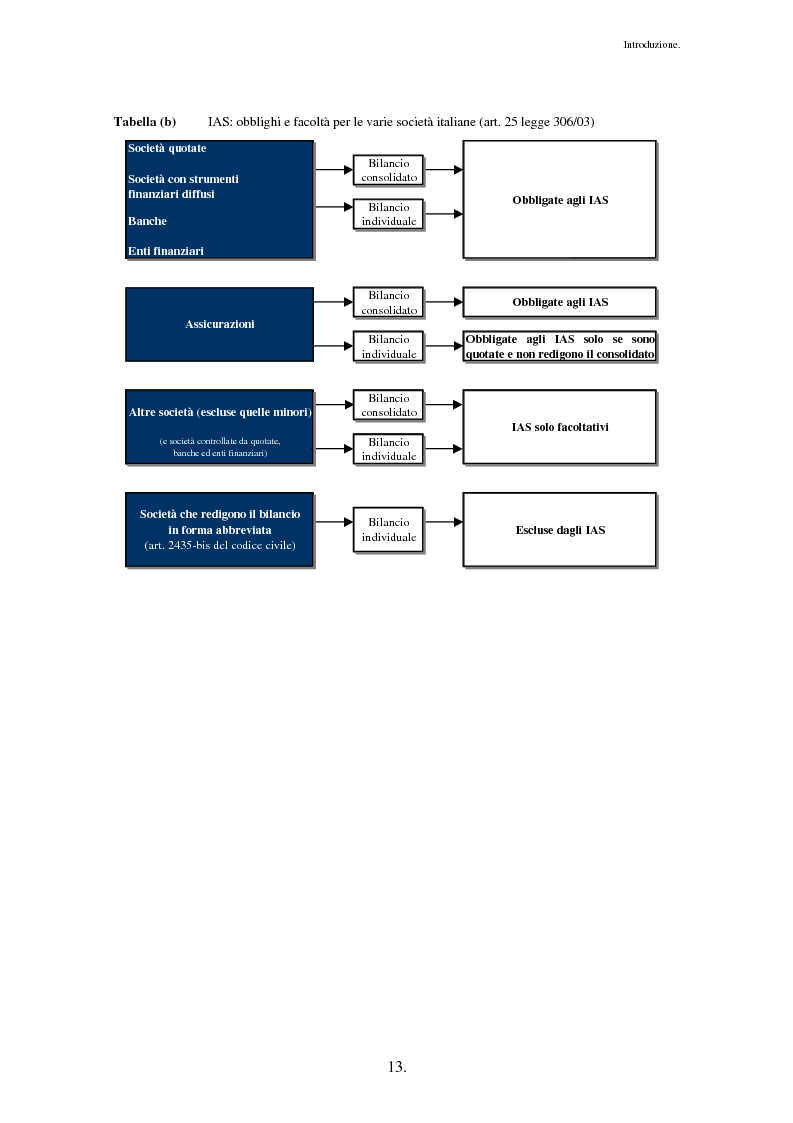 Anteprima della tesi: Business Combinations e Impairment Test: il caso Entrium - Bipop, Pagina 9