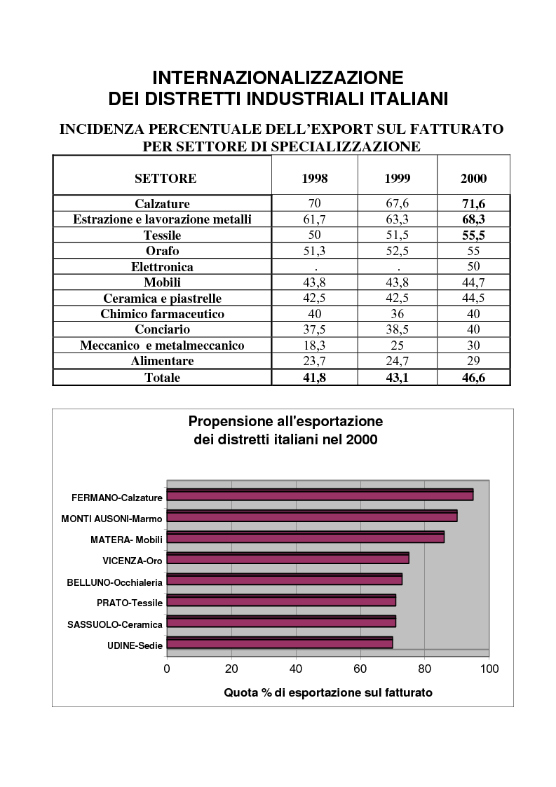 Anteprima della tesi: Internazionalizzazione dei distretti industriali. L'abbigliamento nella Valle del Liri, Pagina 11