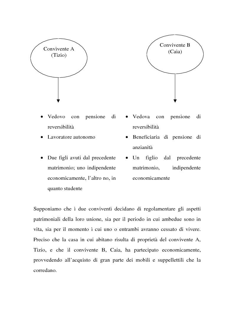 Anteprima della tesi: La tutela successoria del convivente more uxorio, Pagina 8